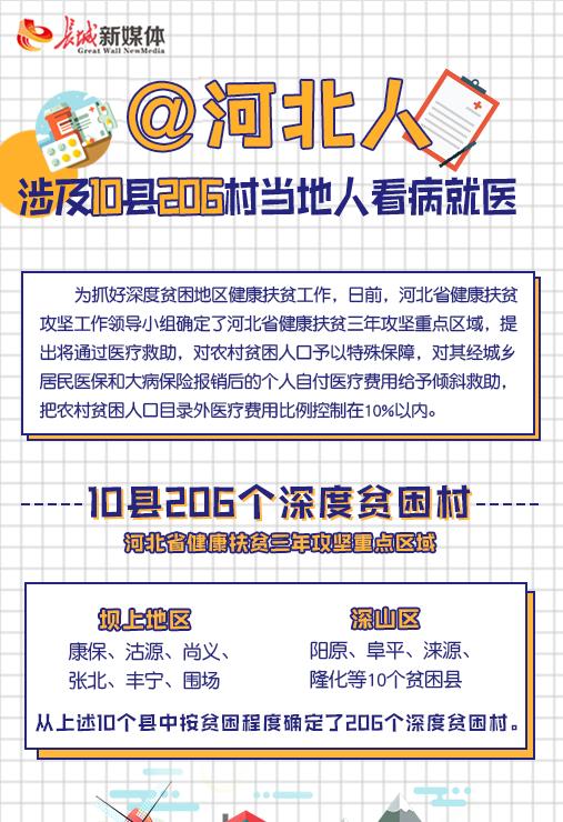 【图解】@河北人 涉及10县206村当地人看病就医