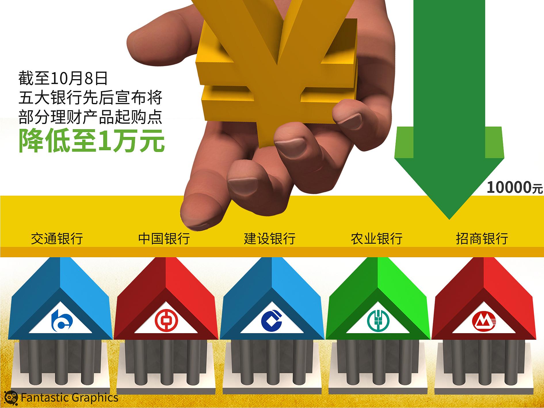 银行下调理财产品投资门槛