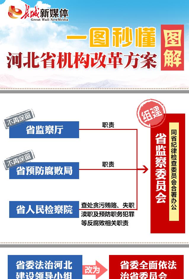 【图解】一秒读懂丨河北省机构改革方案
