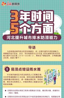 """【图解】""""三年时间,五个方面"""" 河北提升城市排水防涝能力"""