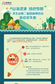 【发布会图解】山海港城 绿色梦想 河北省第二届园林博览会亮点抢先看