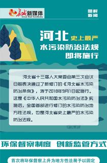 【图解】河北史上最严水污染防治法规即将施行