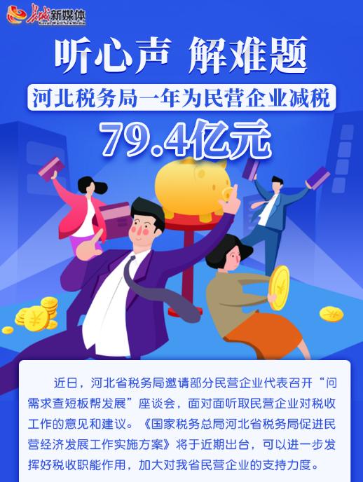河北税务局一年为民营企业减税79.4亿元