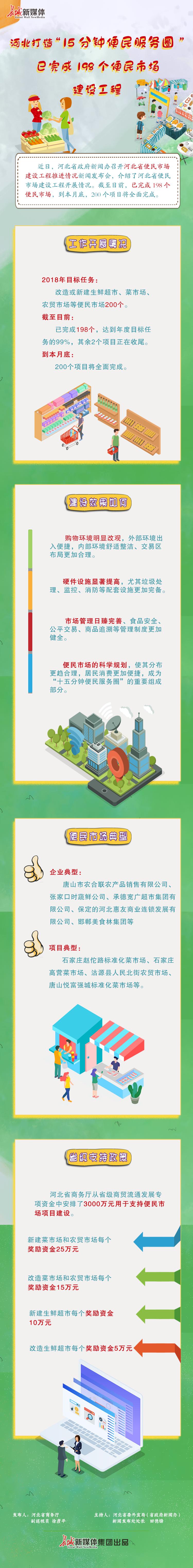 """【图解】河北打造""""15分钟便民服务圈""""已完成198个便民市场建设工程"""