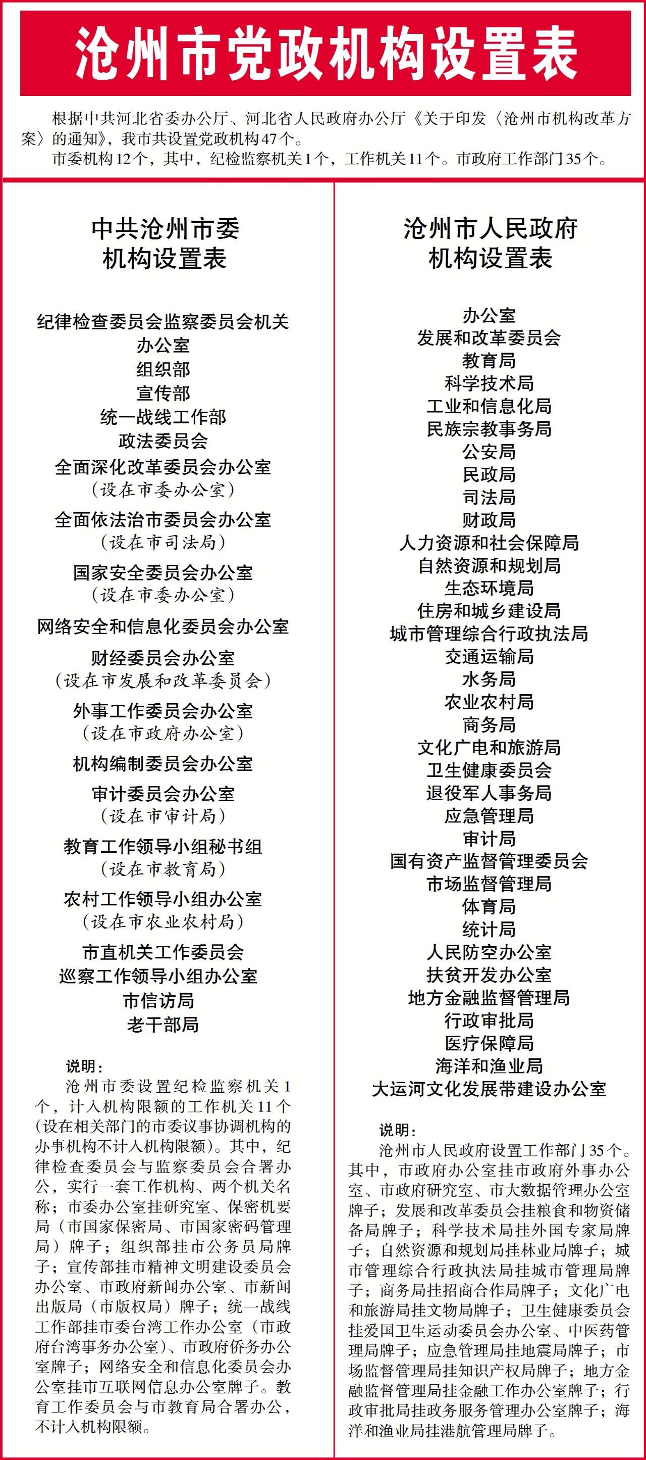 沧州市机构改革方案公布!