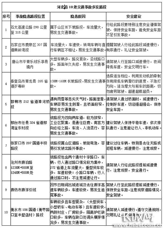 河北省公安厅交管局公布的10处交通事故多发路段。长城网 郭洪杰 摄