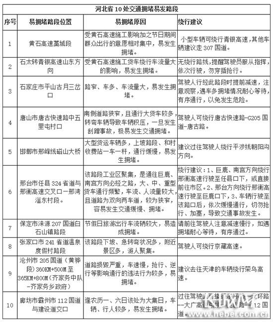 河北省公安厅交管局公布的10处交通拥堵易发路段。长城网 郭洪杰 摄