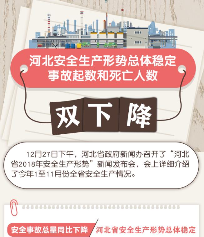 【发布会图解】河北安全生产形势总体稳定