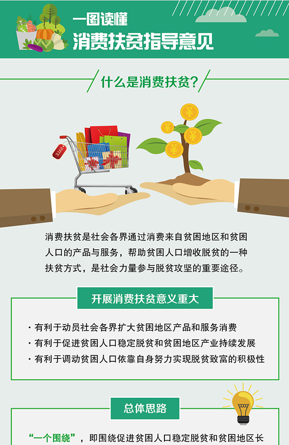 消费扶贫政策呈现六大亮点 助力贫困地区打赢脱贫攻坚战