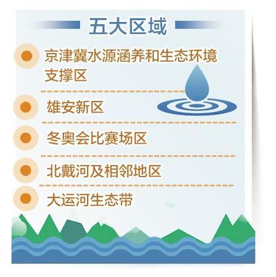 bob体育:突出五大区域 河北实施碧水保卫战三年行动计划