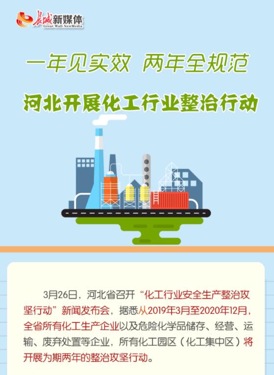 """【图解】""""一年见实效,两年全规范""""河北开展化工行业整治行动"""