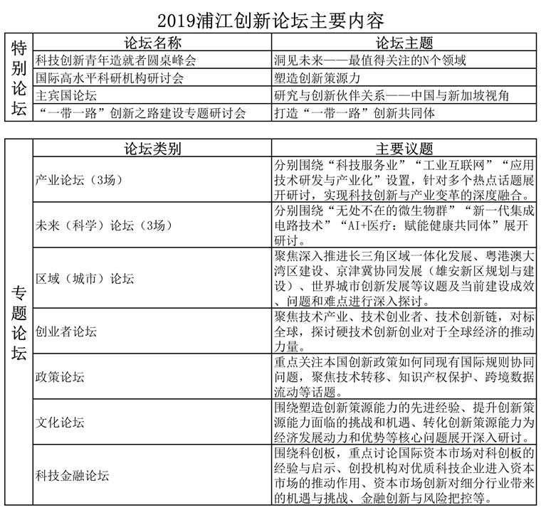 河北将作为主宾省参加2019浦江创新论坛