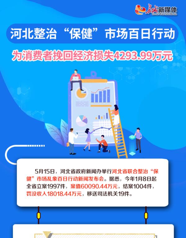 """【图解】官宣!河北公布联合整治""""保健""""市场乱象成绩单"""