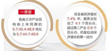 一季度河北经济:服务业继续领跑三次产业