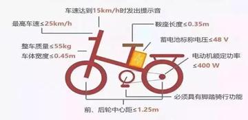 电动自行车新规开始实施了!买车时这些标准要认准