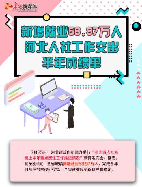 【图解】城镇新增就业58.97万人 河北人社工作交出半年成绩单