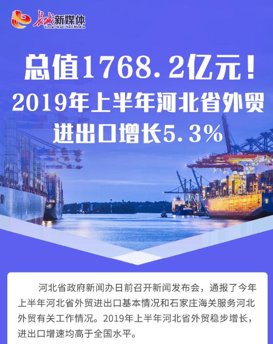 【发布会图解】总值1768.2亿元!2019年上半年河北省外贸进出口增长增长5.3%