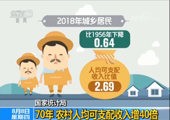 我国农村居民人均可支配收入70年实际增长40倍
