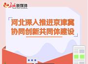 京津冀協同創新共同體建設