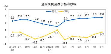 统计局:8月份CPI同比上涨2.8% 环比上涨0.7%