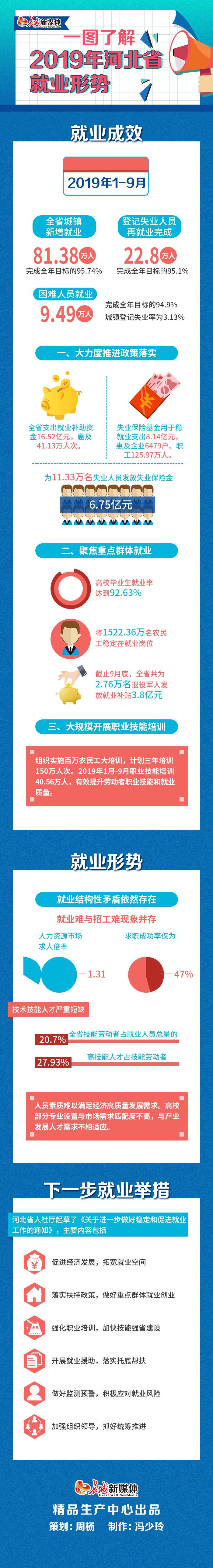 中国赚钱网:【一图了解】2019年河北省最新就业形势