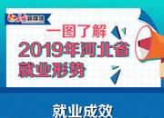 2019年河北省最新就业形势