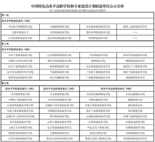 """教育部公示197个""""双高计划""""名单,河北7所学校入选"""