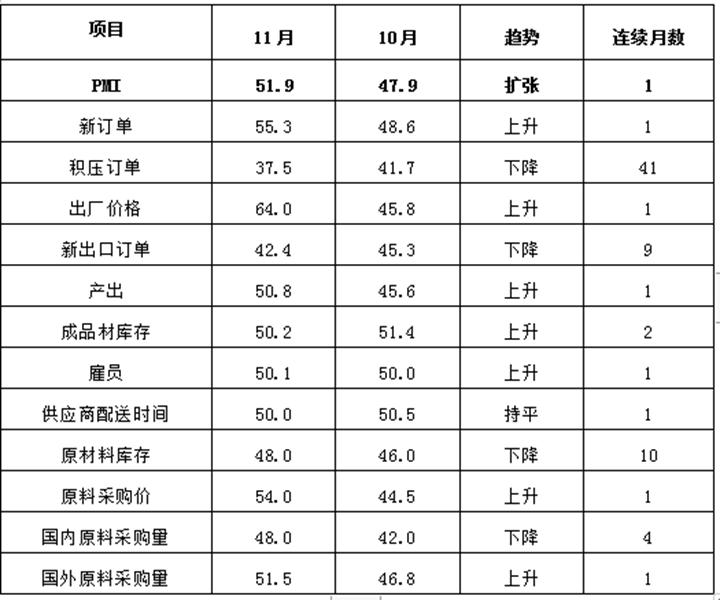 订单增加 11月份河北省钢铁行业PMI重回扩张区间