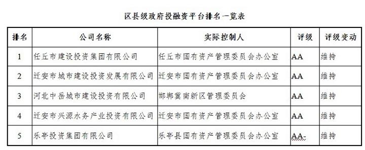 河北省各级地方政府投融资平台排名出炉