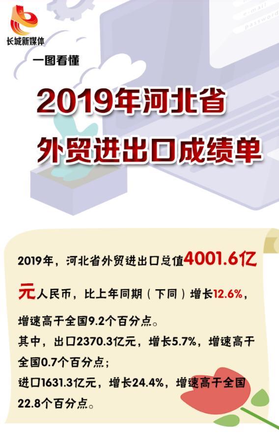 图解|2019年河北省外贸总值创历史新高