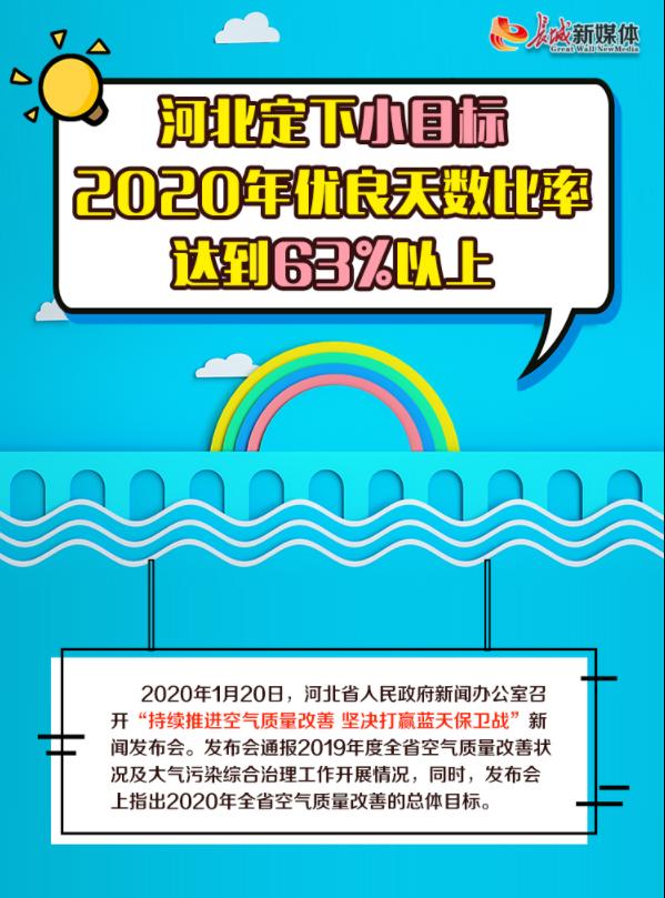 【图解】河北定下2020年小目标:优良天数比率达到63%以上