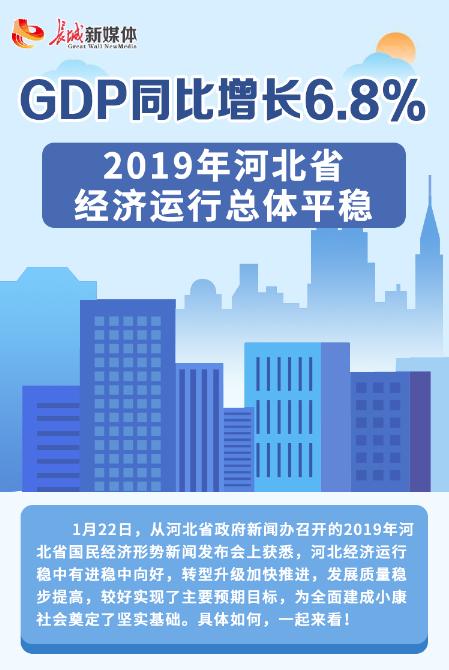 【发布会图解】GDP同比增长6.8% 2019年河北省经济运行总体平稳