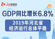 2019年河北省经济运行总体平稳