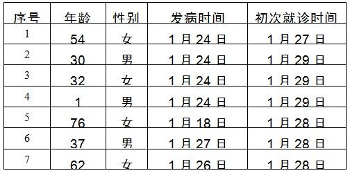 北京新增7例确诊病例,累计121例