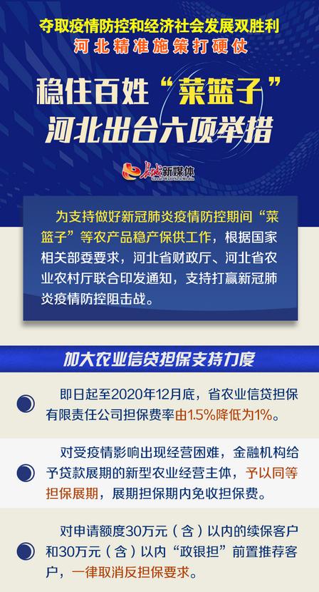 """【图解】稳住百姓""""菜篮子"""" 河北出台六项举措"""