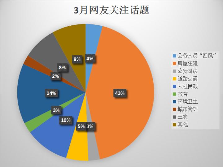 《问政河北手机网赚方法》3月简报