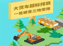 京津冀:大貨車超標排放 一處被查三地受限
