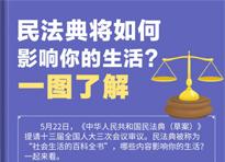 民法典将如何影响你的生活?一图了解