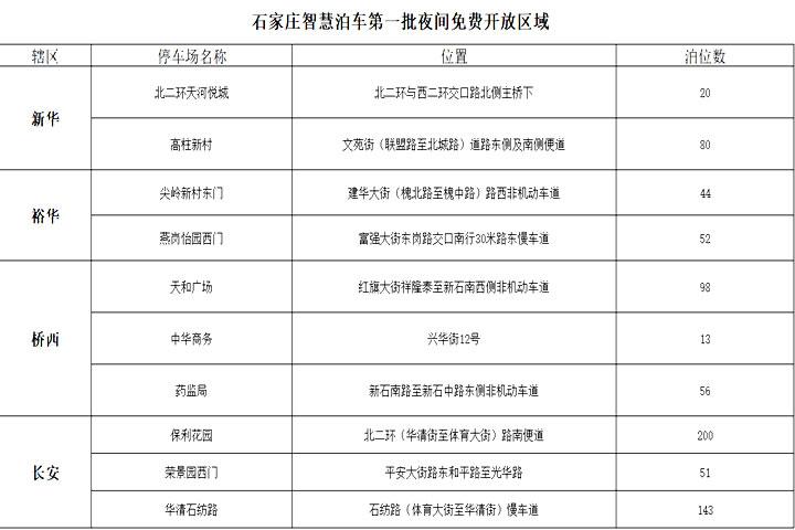 8月11日起石家庄智慧泊车公司首批选定10个停车场