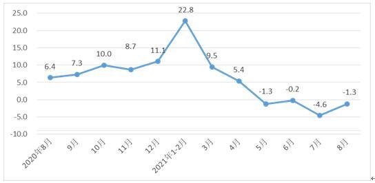 前八个月河北全省统计的424种产品产量中有266种产品产量保持增长