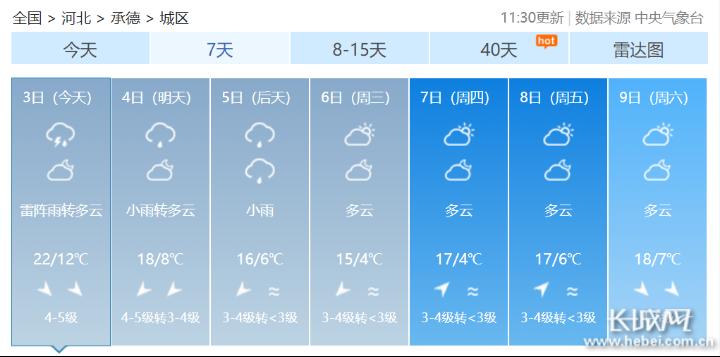 假日服务站|国庆假期已过半,承德天气速速关注