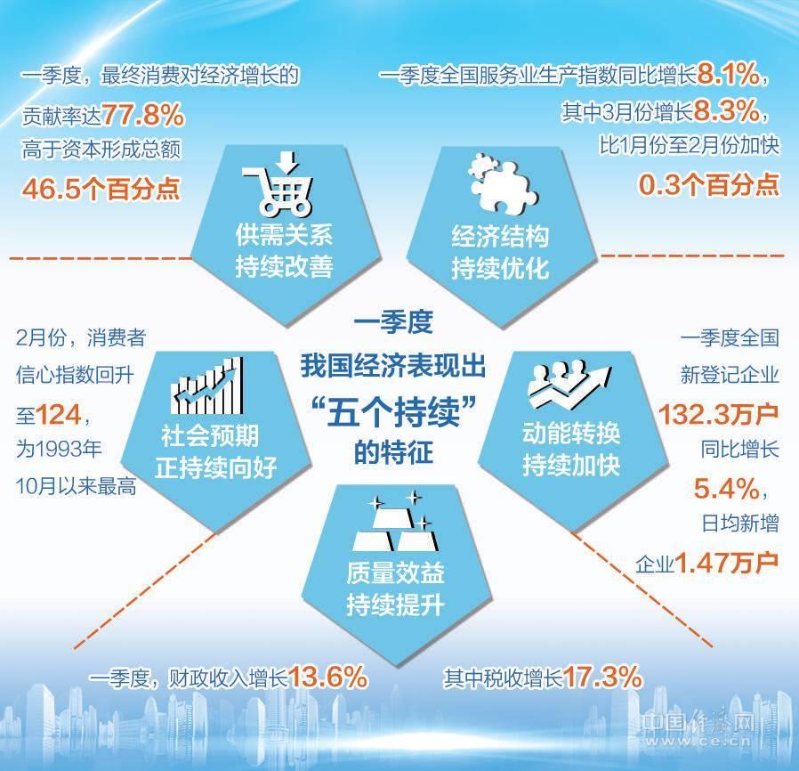 一季度经济表现五个持续 呈稳中向好、好中有新态势