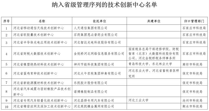 河北14家技术创新中心纳入省级管理序列